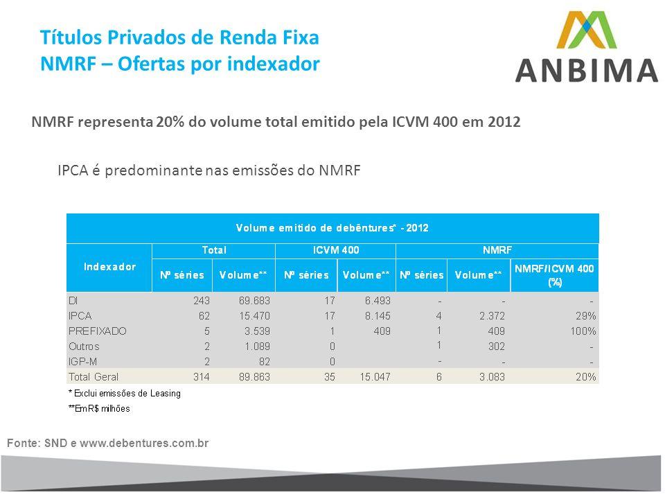 Títulos Privados de Renda Fixa NMRF – Ofertas por indexador