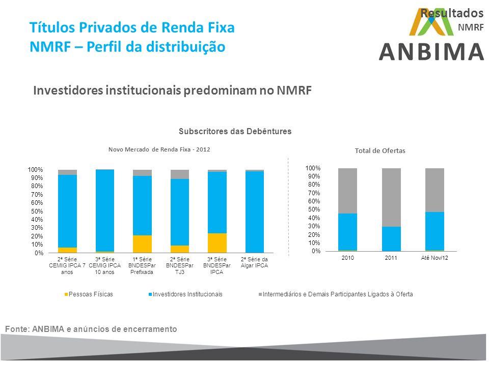 Títulos Privados de Renda Fixa NMRF – Perfil da distribuição