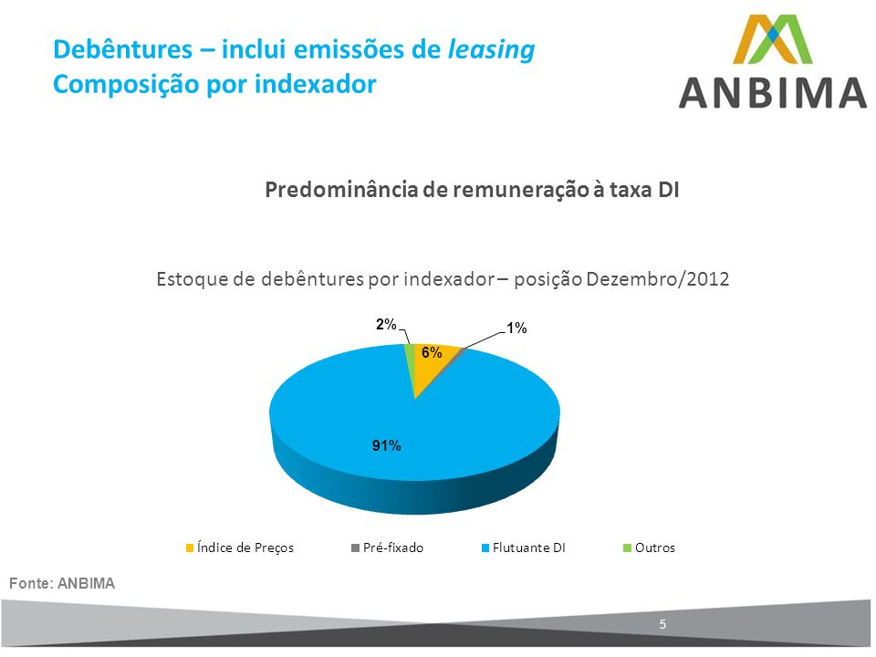 Debêntures – inclui emissões de leasing Composição por indexador