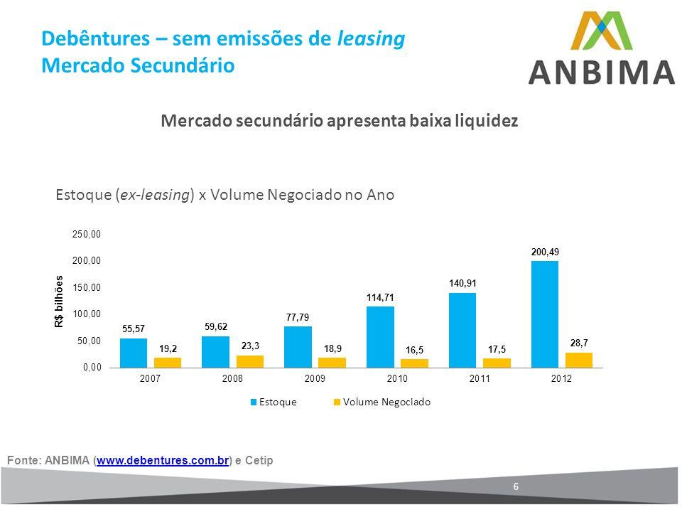 Debêntures – sem emissões de leasing Mercado Secundário