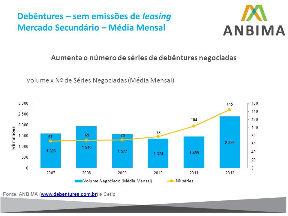 Debêntures – sem emissões de leasing Mercado Secundário – Média Mensal