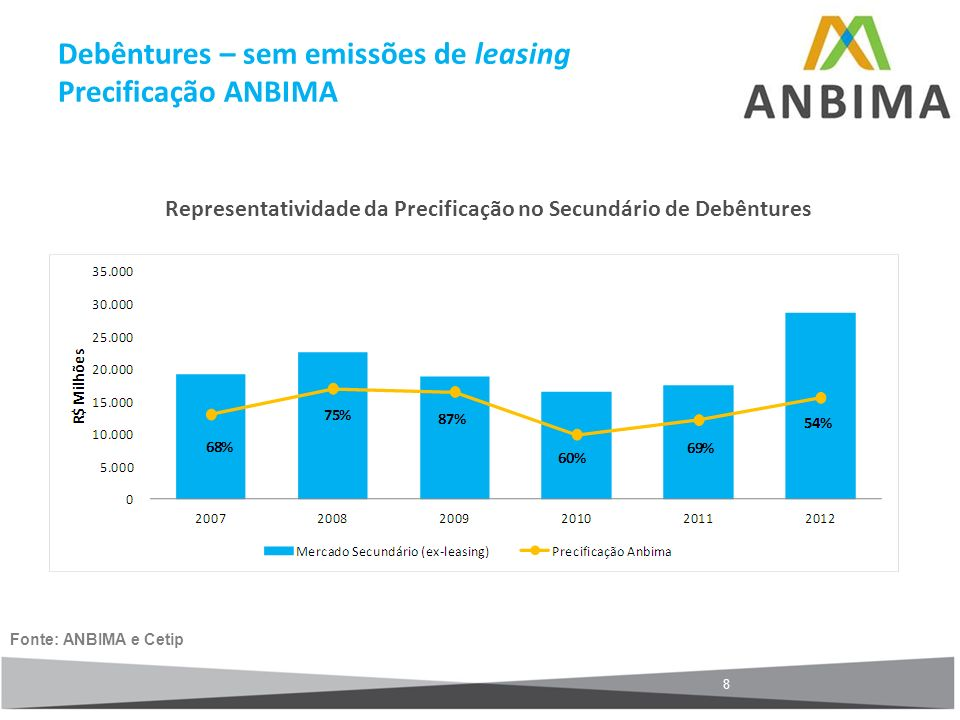 Debêntures – sem emissões de leasing Precificação ANBIMA