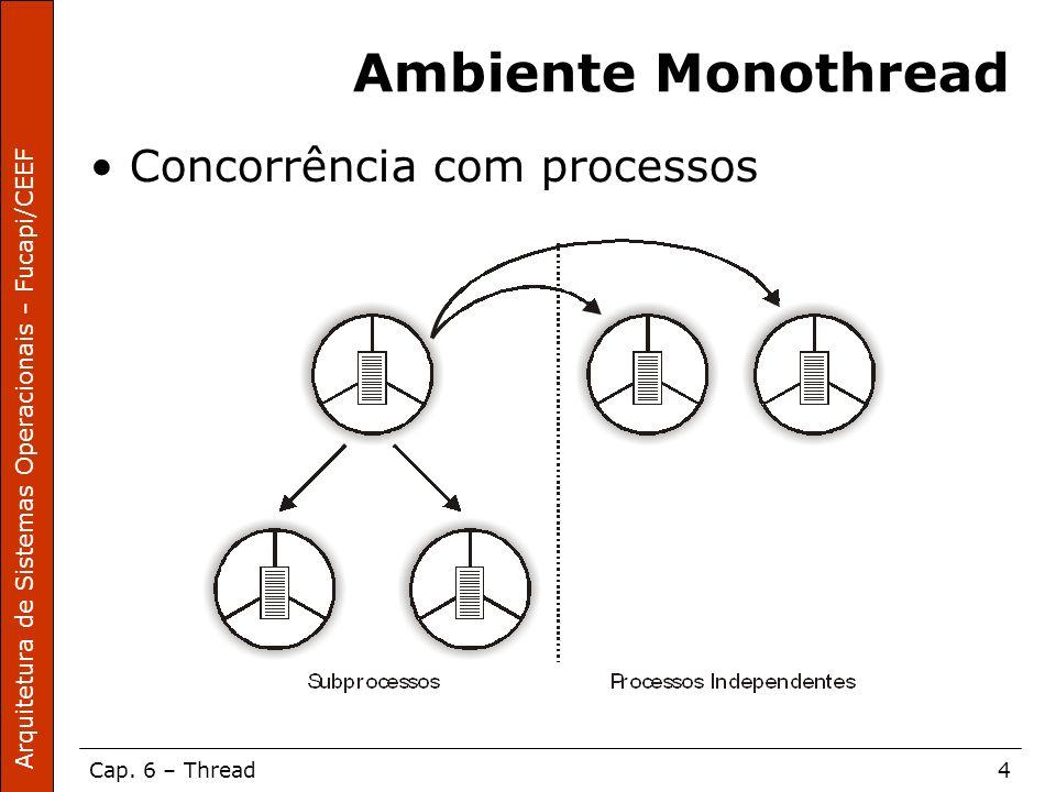 Ambiente Monothread Concorrência com processos