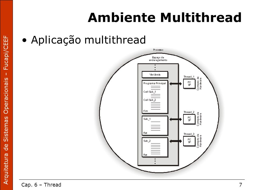 Ambiente Multithread Aplicação multithread