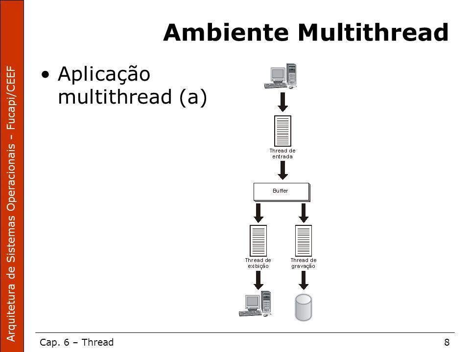 Ambiente Multithread Aplicação multithread (a)