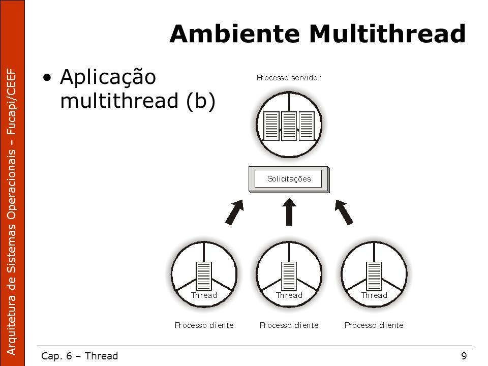 Ambiente Multithread Aplicação multithread (b)