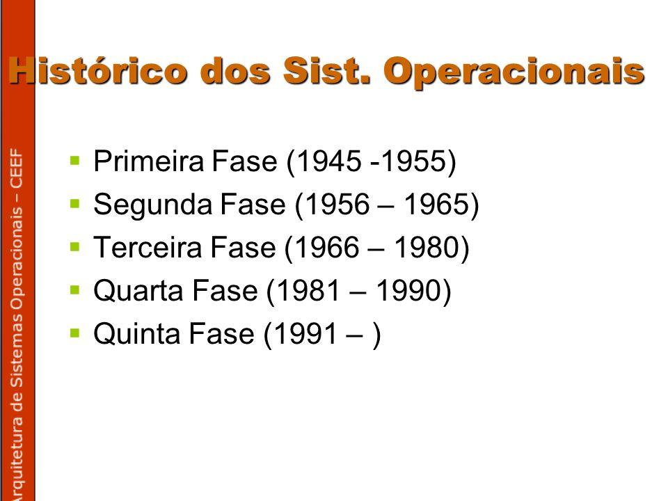 Histórico dos Sist. Operacionais