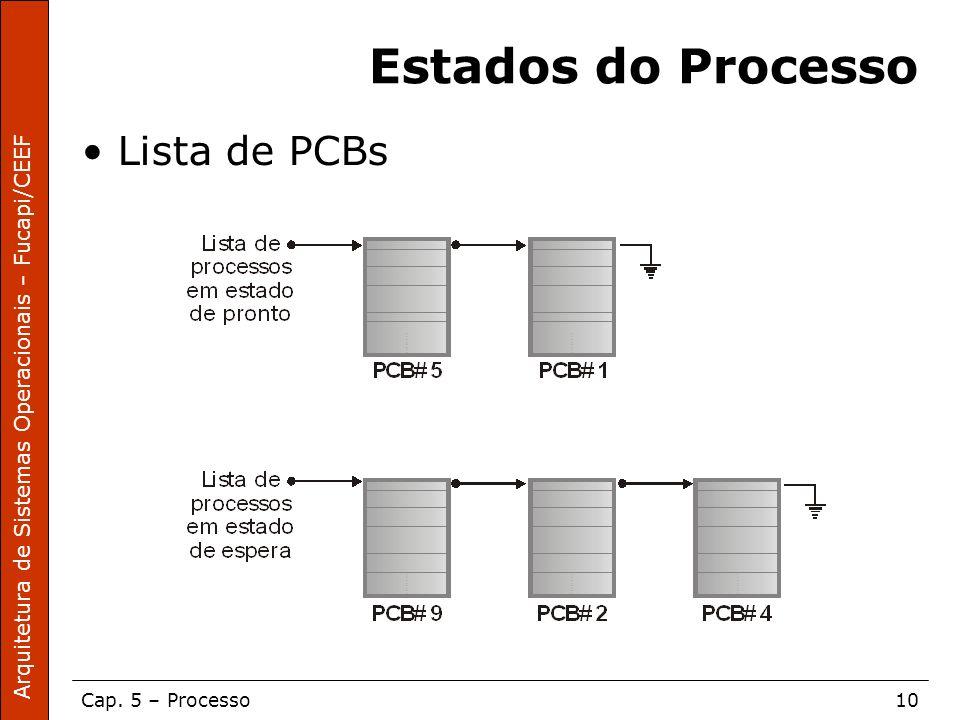 Estados do Processo Lista de PCBs
