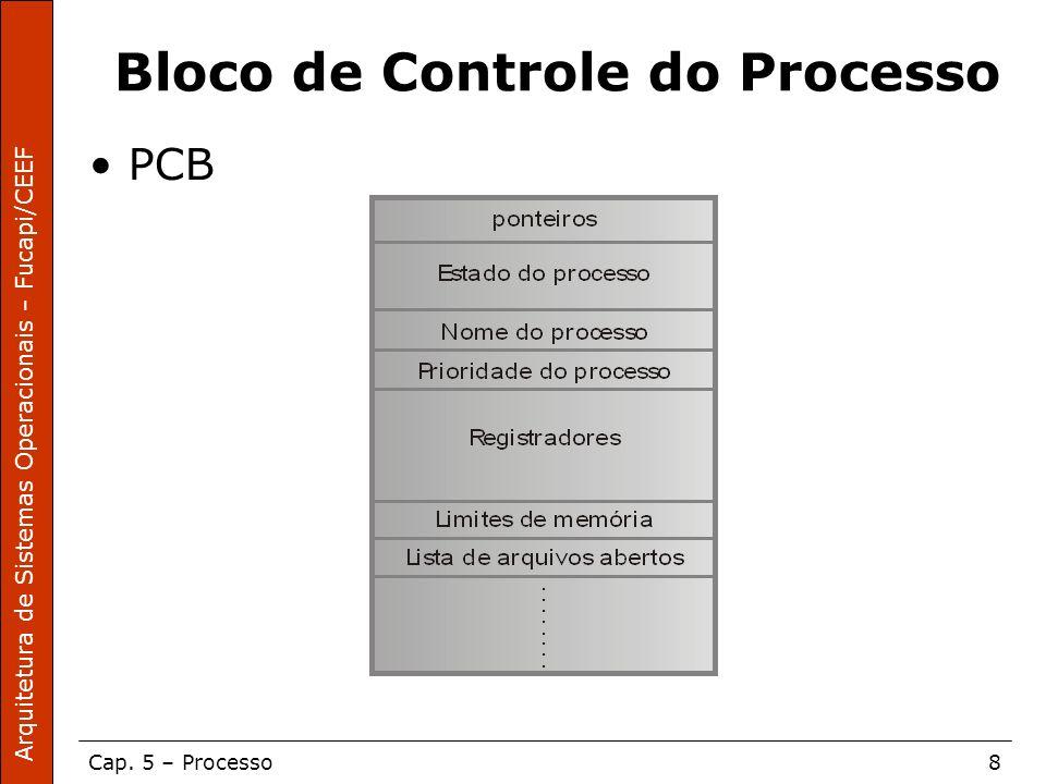 Bloco de Controle do Processo