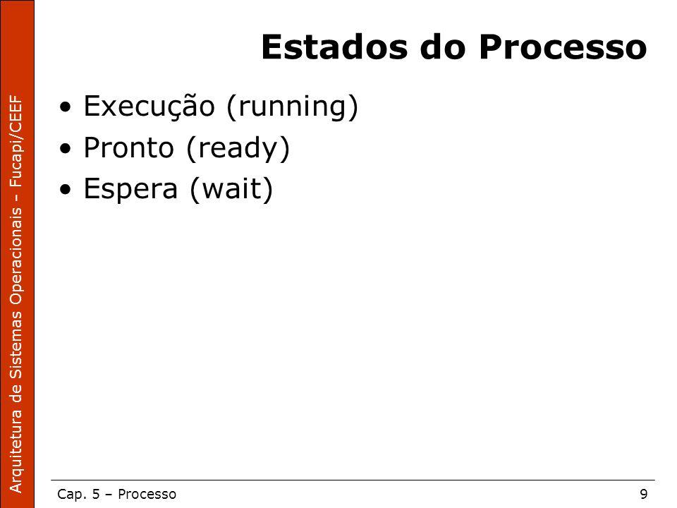 Estados do Processo Execução (running) Pronto (ready) Espera (wait)
