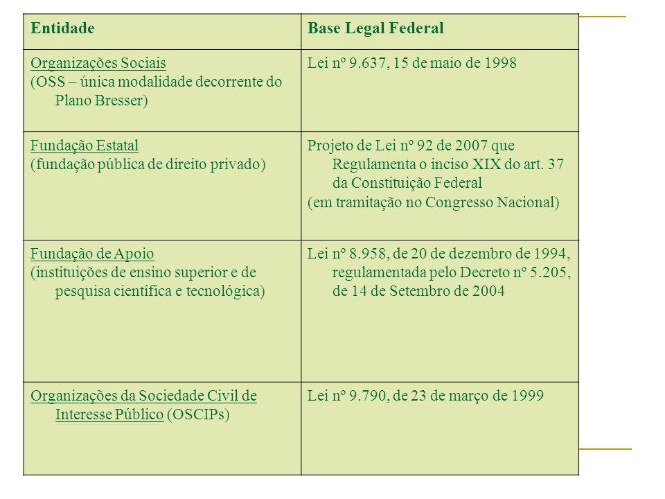 Entidade Base Legal Federal Organizações Sociais