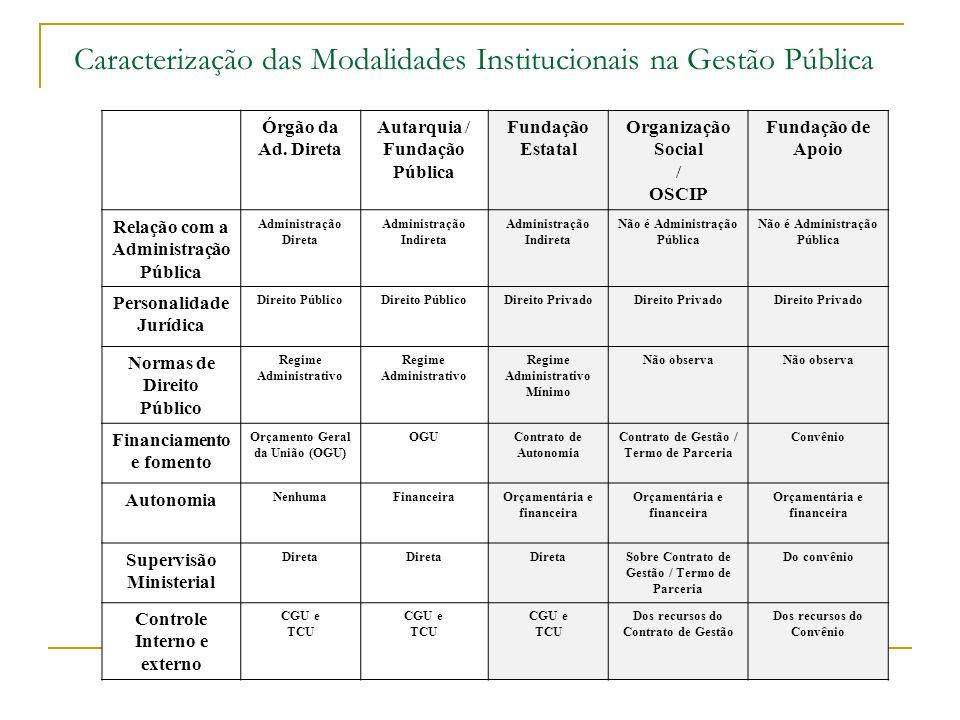 Caracterização das Modalidades Institucionais na Gestão Pública