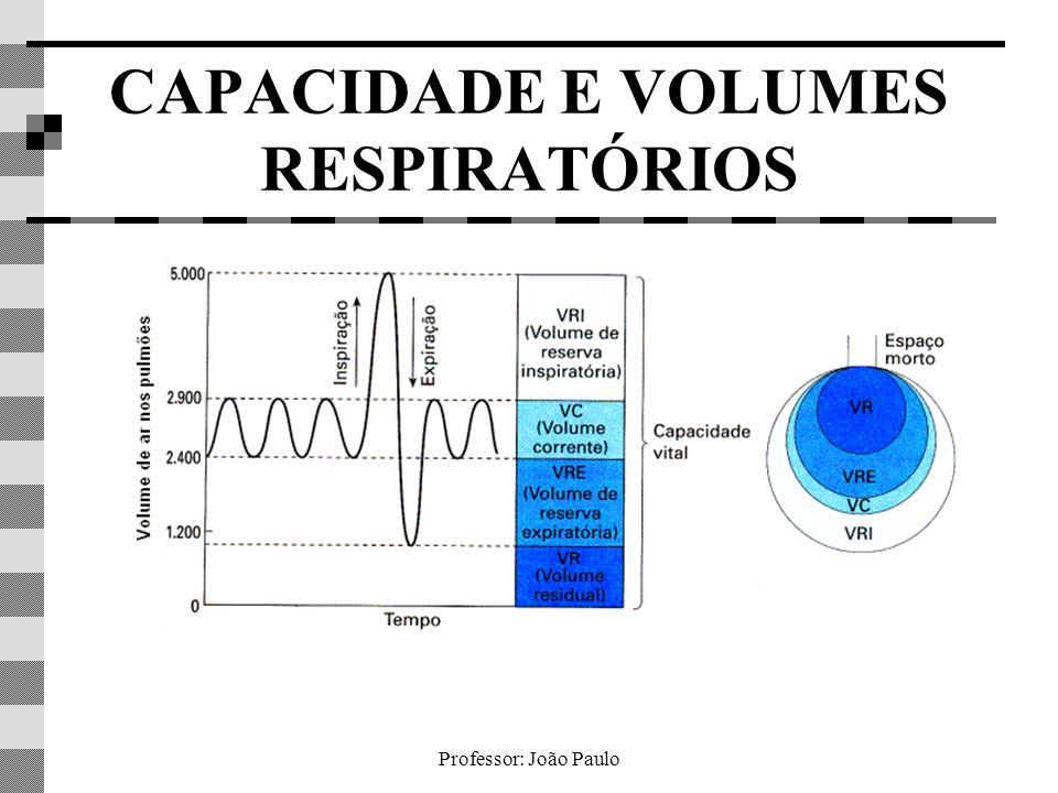 CAPACIDADE E VOLUMES RESPIRATÓRIOS