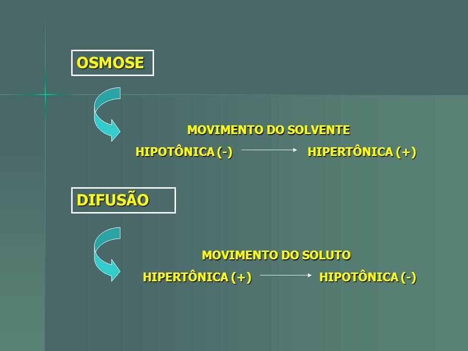 OSMOSE DIFUSÃO MOVIMENTO DO SOLVENTE HIPOTÔNICA (-) HIPERTÔNICA (+)