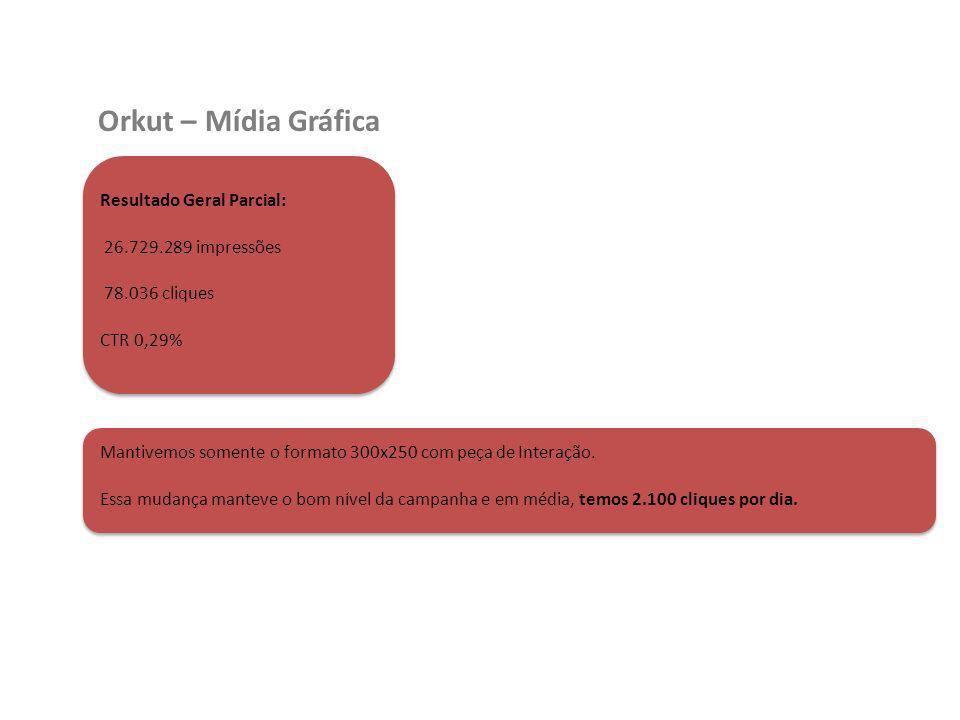 Orkut – Mídia Gráfica Resultado Geral Parcial: 26.729.289 impressões