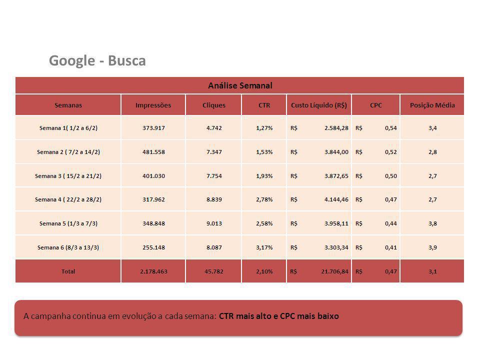 Google - Busca A campanha continua em evolução a cada semana: CTR mais alto e CPC mais baixo