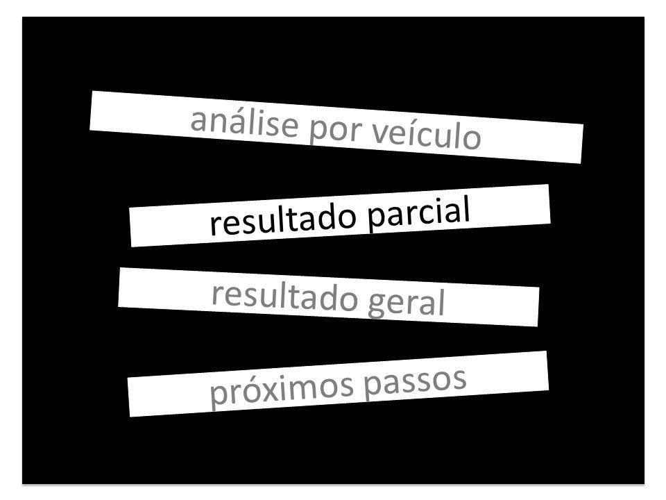 análise por veículo resultado parcial resultado geral próximos passos