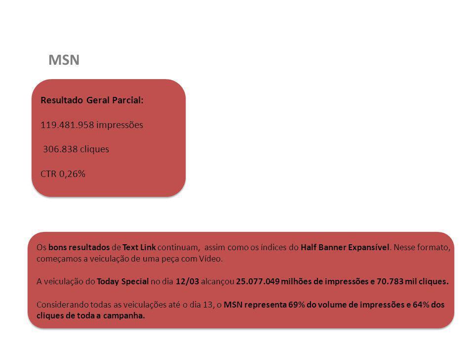 MSN Resultado Geral Parcial: 119.481.958 impressões 306.838 cliques