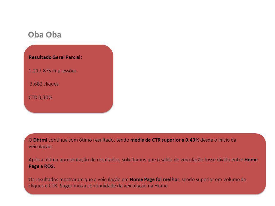 Oba Oba Resultado Geral Parcial: 1.217.875 impressões 3.682 cliques