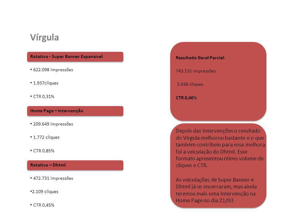 Vírgula Rotativo - Super Banner Expansível. 622.098 impressões. 1.937cliques. CTR 0,31% Resultado Geral Parcial: