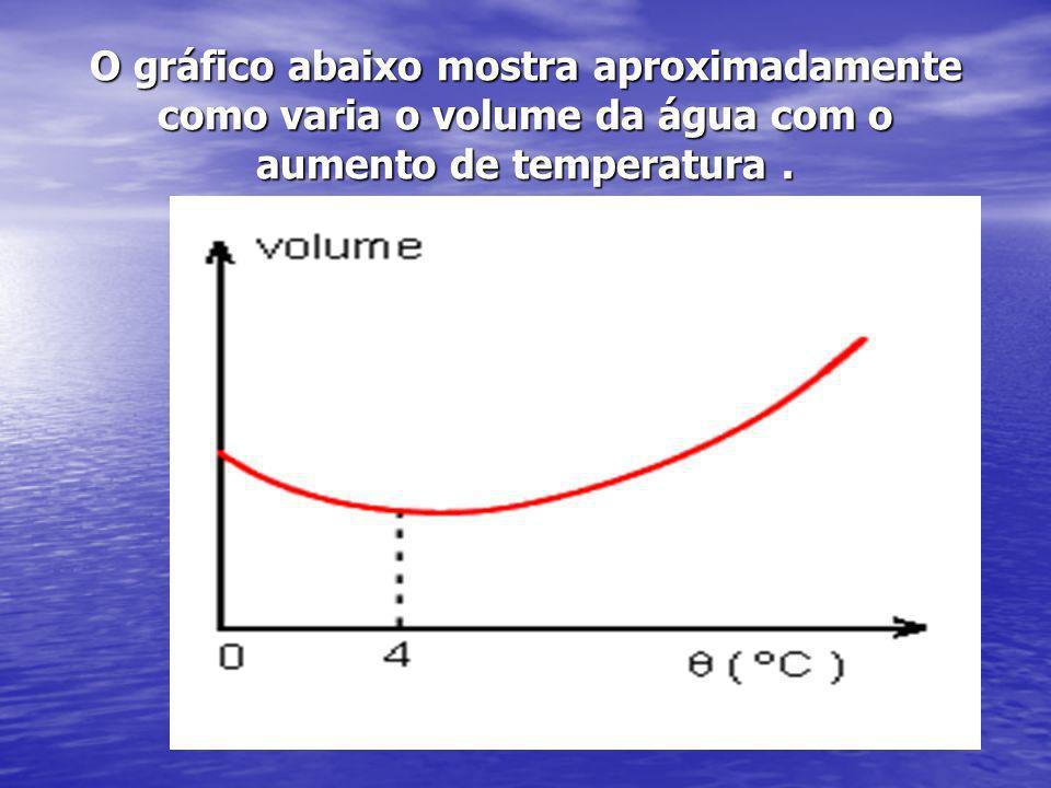 O gráfico abaixo mostra aproximadamente como varia o volume da água com o aumento de temperatura .