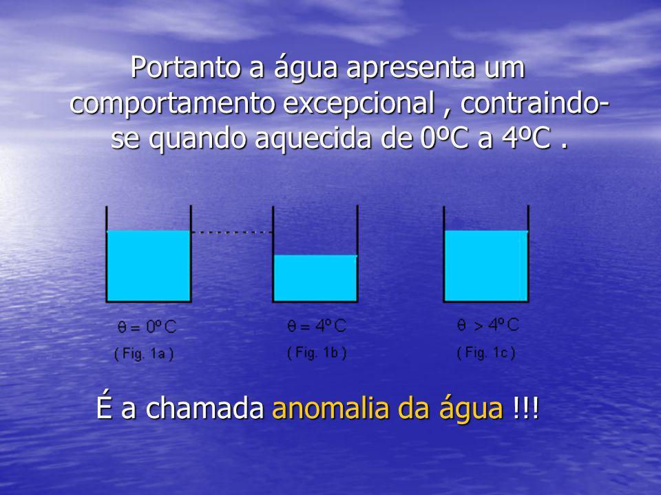 É a chamada anomalia da água !!!