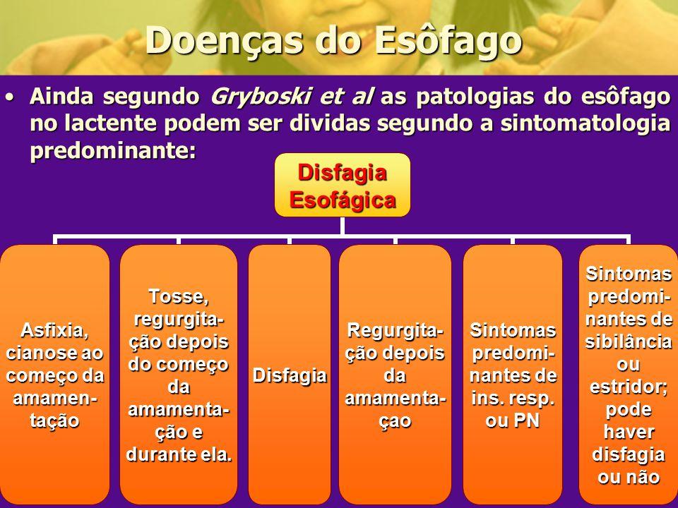 Doenças do Esôfago Ainda segundo Gryboski et al as patologias do esôfago no lactente podem ser dividas segundo a sintomatologia predominante: