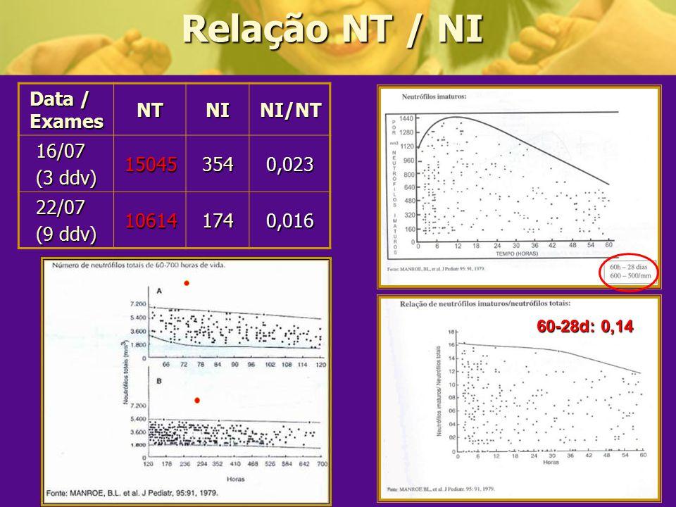 Relação NT / NI Data / Exames NT NI NI/NT 16/07 (3 ddv) 15045 354