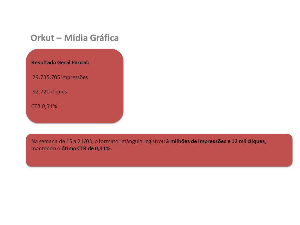 Orkut – Mídia Gráfica Resultado Geral Parcial: 29.735.705 impressões