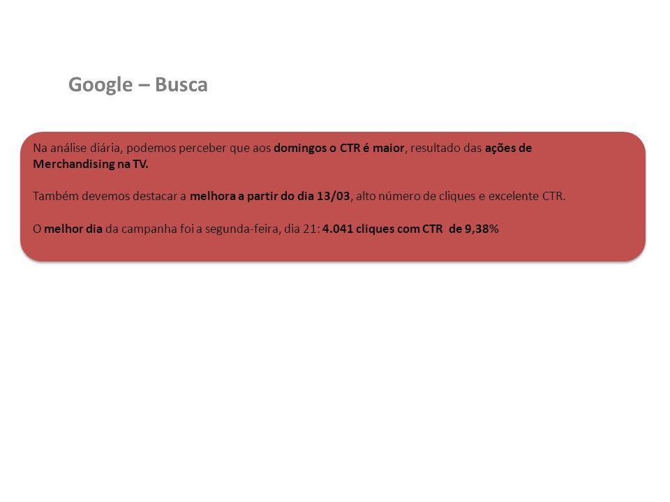Google – BuscaNa análise diária, podemos perceber que aos domingos o CTR é maior, resultado das ações de Merchandising na TV.