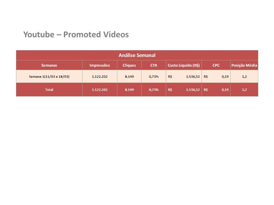 Youtube – Promoted Videos