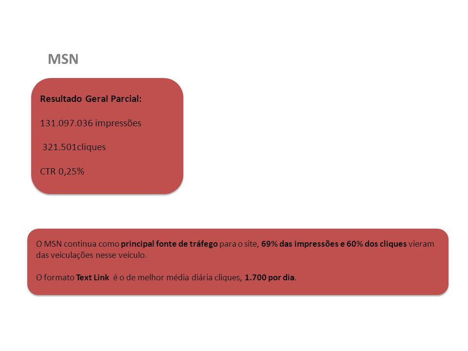 MSN Resultado Geral Parcial: 131.097.036 impressões 321.501cliques