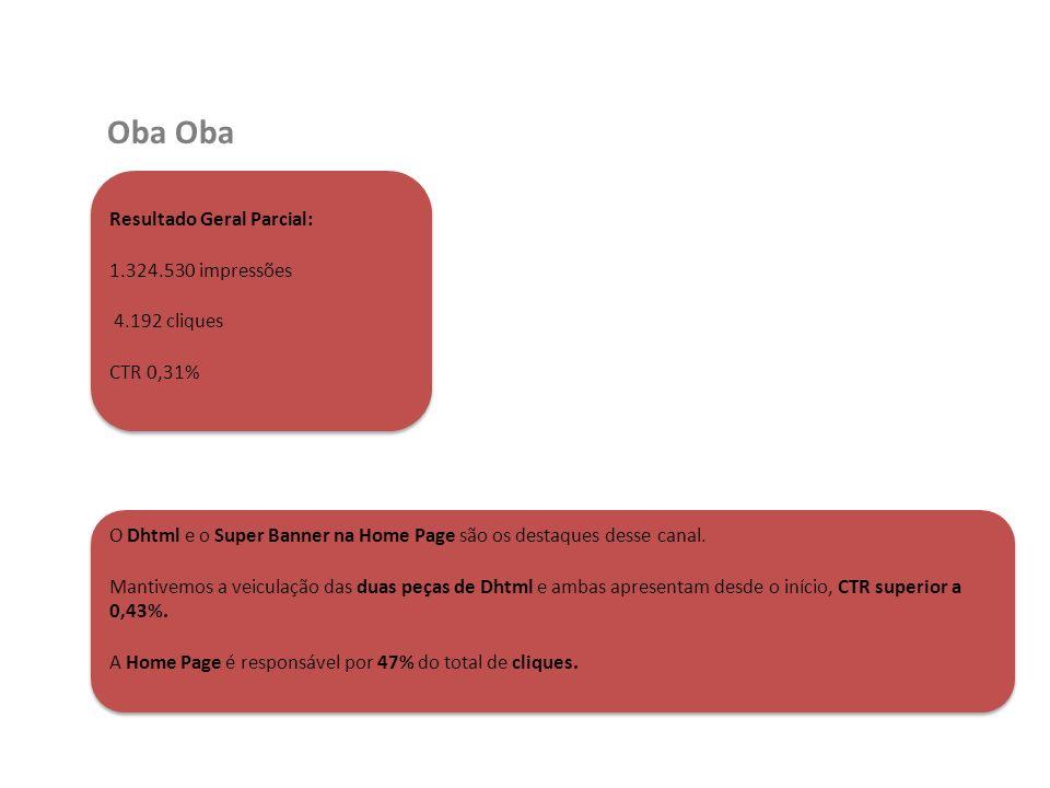 Oba Oba Resultado Geral Parcial: 1.324.530 impressões 4.192 cliques