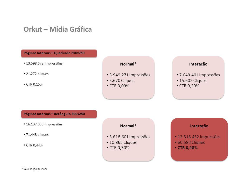 Orkut – Mídia Gráfica Normal* 5.949.271 Impressões 5.670 Cliques