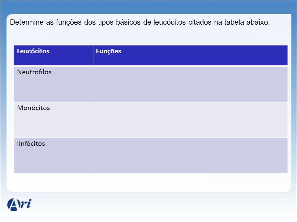 Determine as funções dos tipos básicos de leucócitos citados na tabela abaixo: