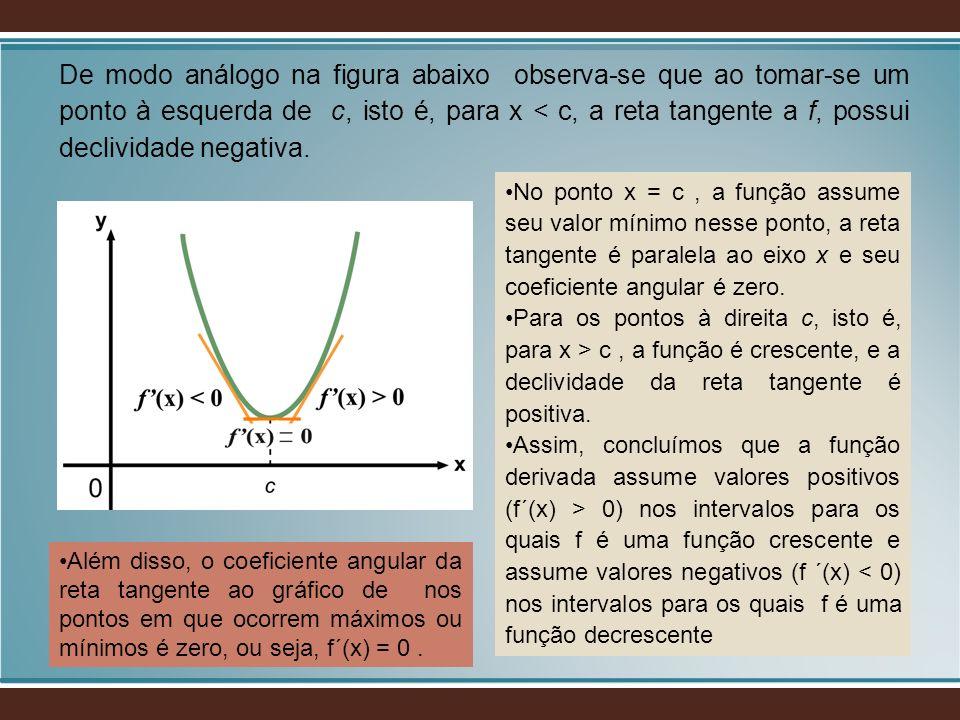 De modo análogo na figura abaixo observa-se que ao tomar-se um ponto à esquerda de c, isto é, para x < c, a reta tangente a f, possui declividade negativa.