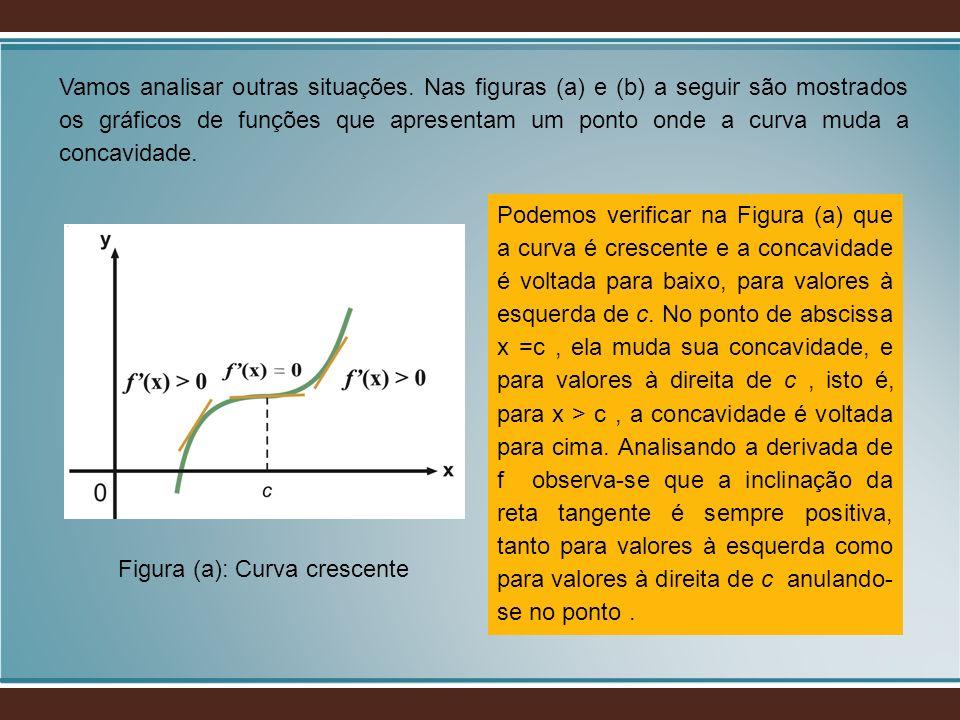 Figura (a): Curva crescente