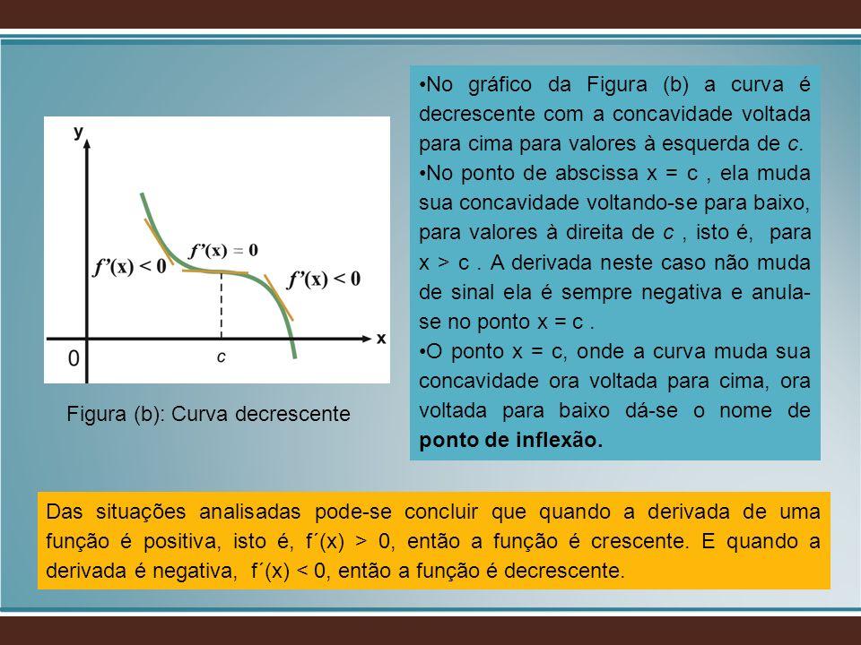 No gráfico da Figura (b) a curva é decrescente com a concavidade voltada para cima para valores à esquerda de c.