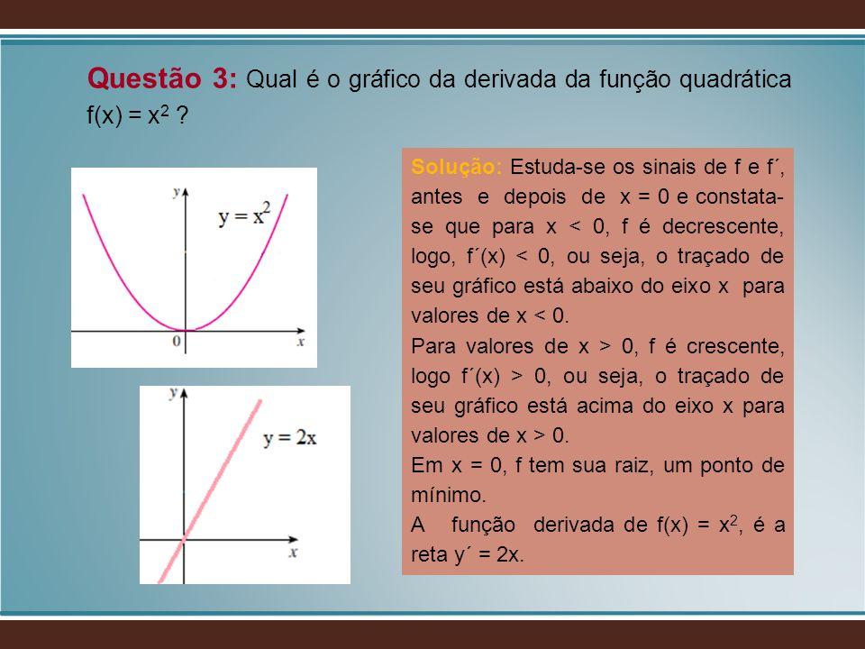 Questão 3: Qual é o gráfico da derivada da função quadrática f(x) = x2