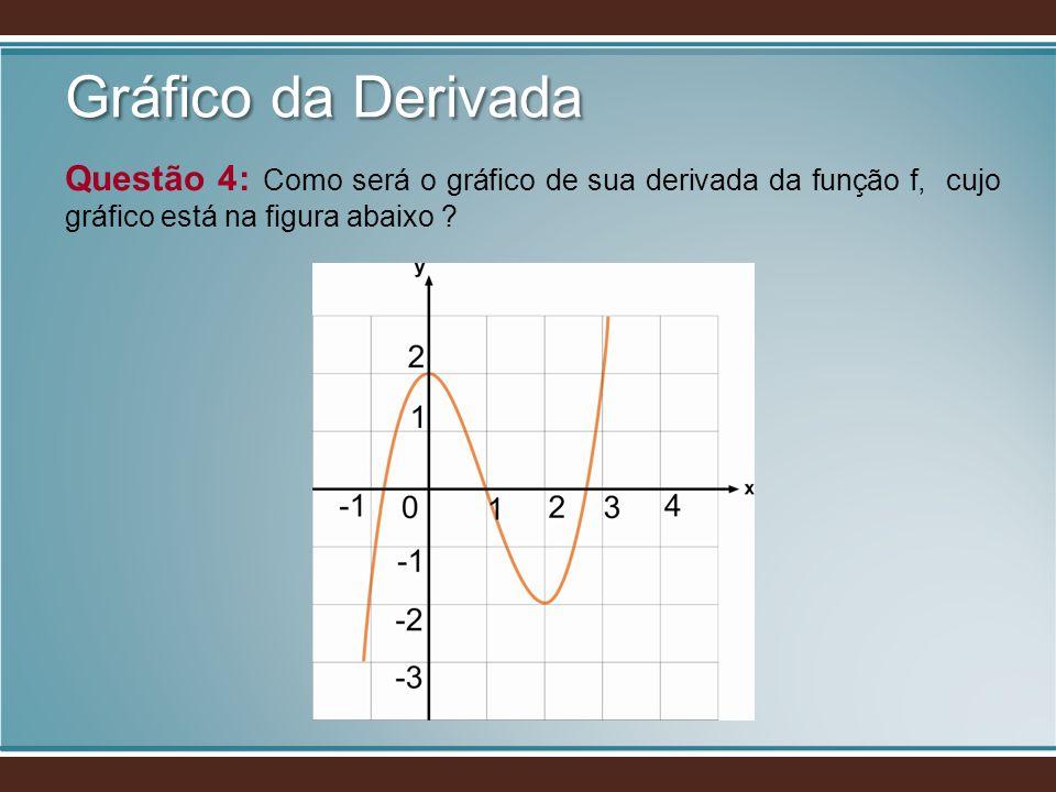Gráfico da Derivada Questão 4: Como será o gráfico de sua derivada da função f, cujo gráfico está na figura abaixo