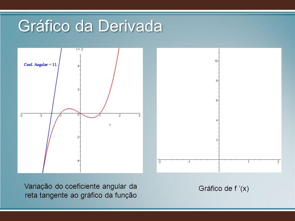 Variação do coeficiente angular da reta tangente ao gráfico da função