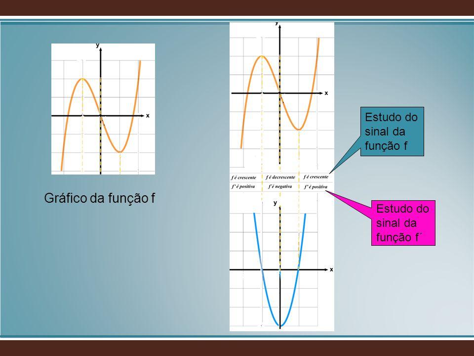 Gráfico da função f Estudo do sinal da função f