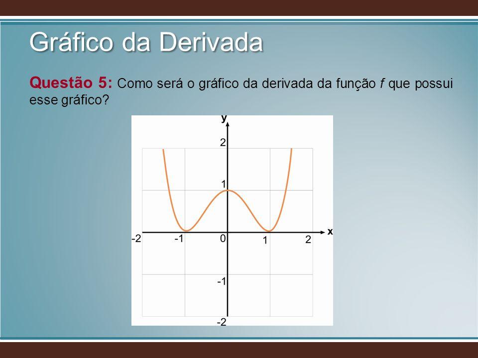 Gráfico da Derivada Questão 5: Como será o gráfico da derivada da função f que possui esse gráfico