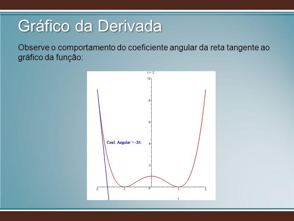 Gráfico da Derivada Observe o comportamento do coeficiente angular da reta tangente ao gráfico da função: