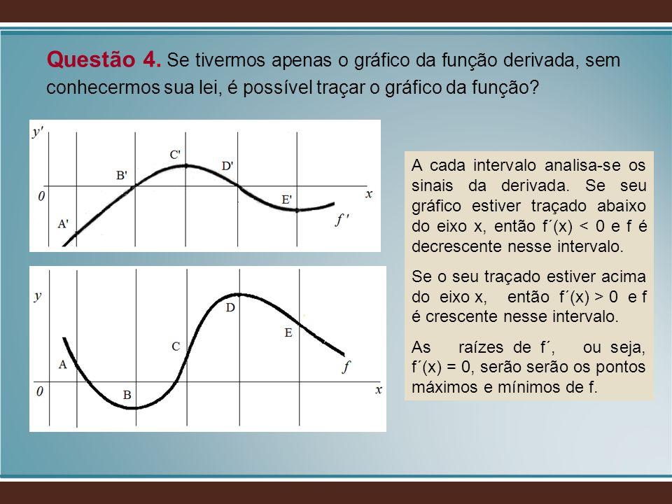 Questão 4. Se tivermos apenas o gráfico da função derivada, sem conhecermos sua lei, é possível traçar o gráfico da função