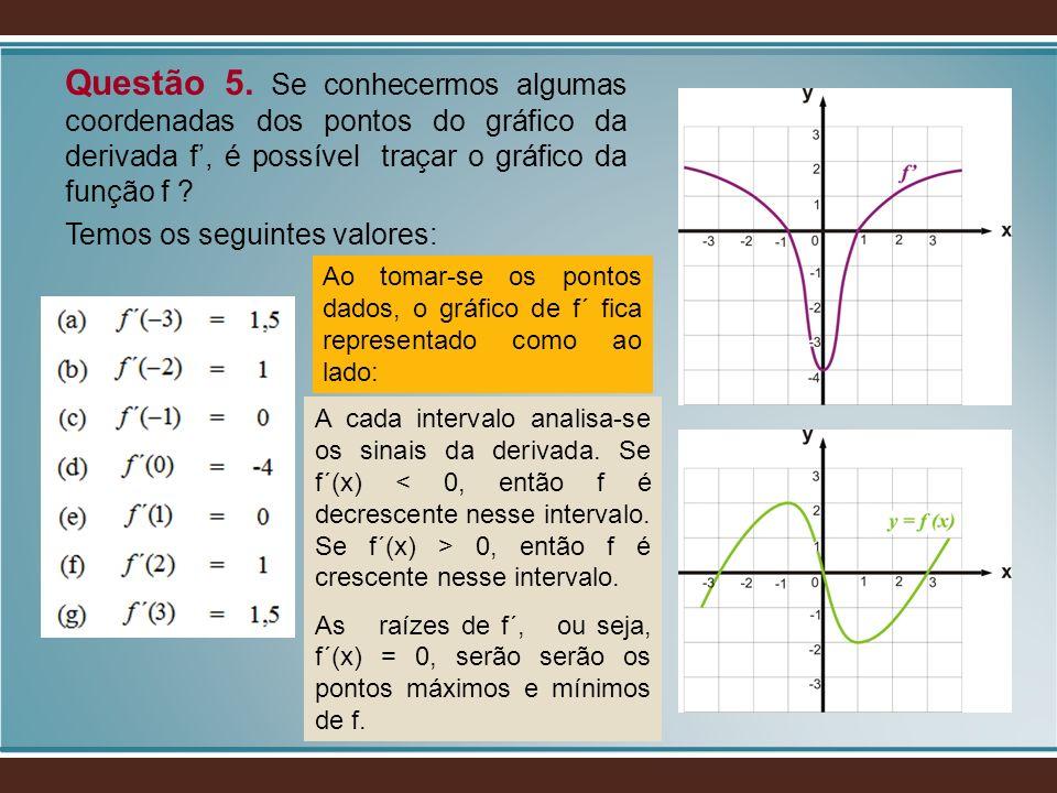 Questão 5. Se conhecermos algumas coordenadas dos pontos do gráfico da derivada f', é possível traçar o gráfico da função f