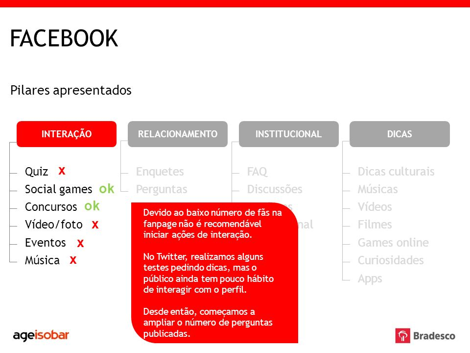 FACEBOOK Pilares apresentados x ok ok x x x Quiz Enquetes FAQ