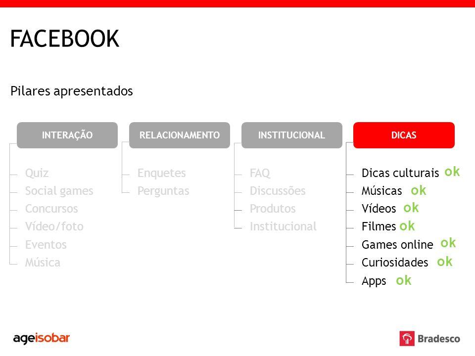 FACEBOOK Pilares apresentados ok ok ok ok ok ok ok Quiz Enquetes FAQ