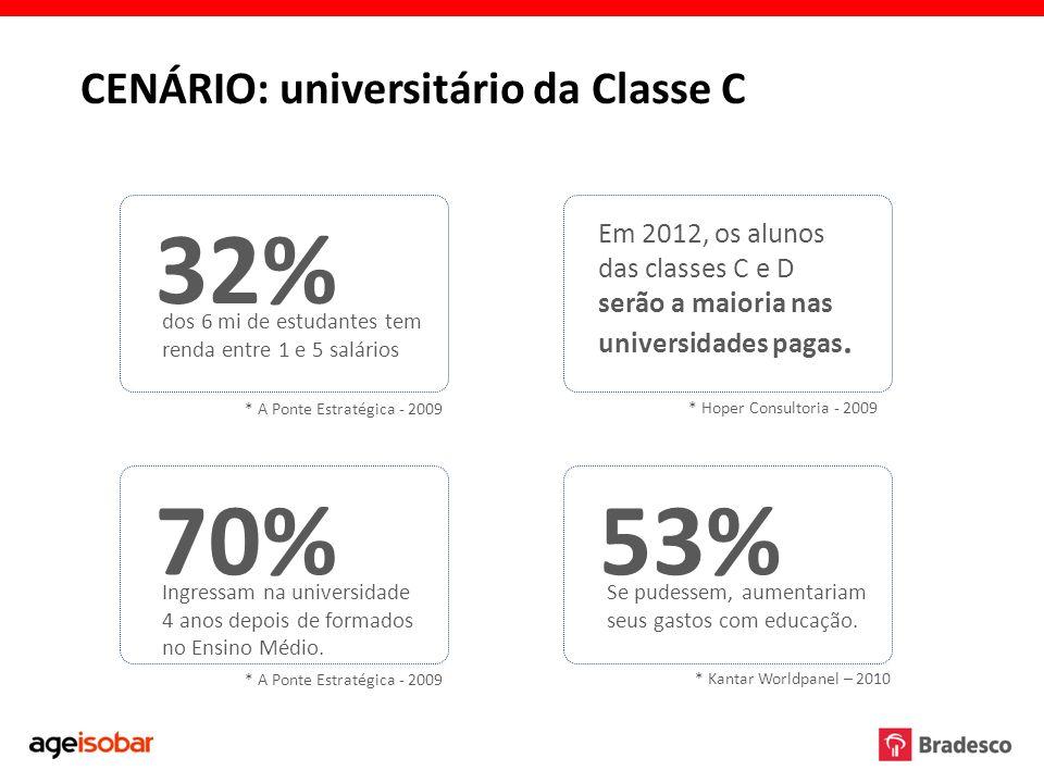 32% 70% 53% CENÁRIO: universitário da Classe C