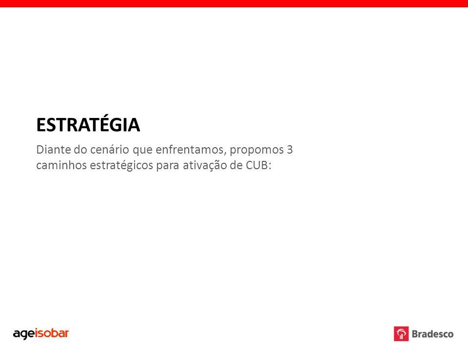ESTRATÉGIA Diante do cenário que enfrentamos, propomos 3 caminhos estratégicos para ativação de CUB: